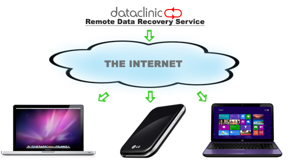 Online Data Recovery Service | Data Clinic Ltd