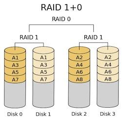 RAID 1+0 Configuration
