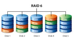 RAID 6 representation